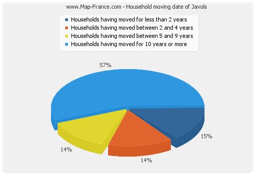 Household moving date of Javols