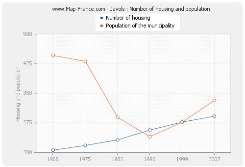 Javols : Number of housing and population