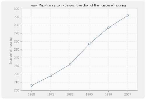 Javols : Evolution of the number of housing