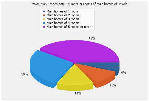 Number of rooms of main homes of Javols