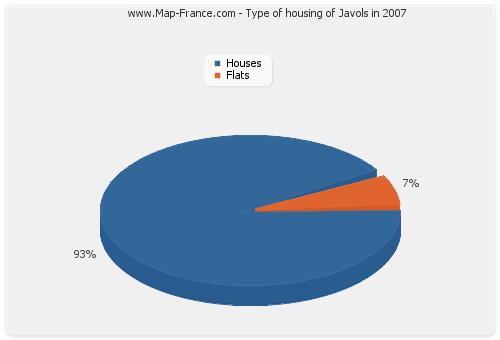 Type of housing of Javols in 2007
