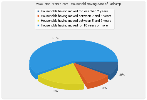 Household moving date of Lachamp