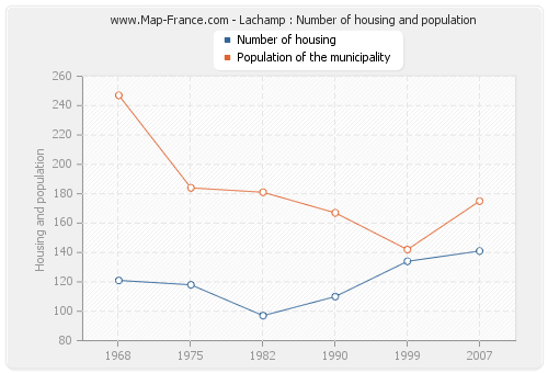 Lachamp : Number of housing and population
