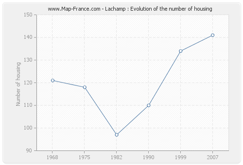 Lachamp : Evolution of the number of housing