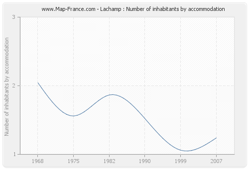 Lachamp : Number of inhabitants by accommodation