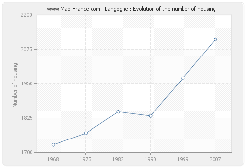 Langogne : Evolution of the number of housing
