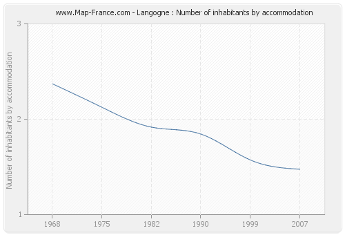 Langogne : Number of inhabitants by accommodation