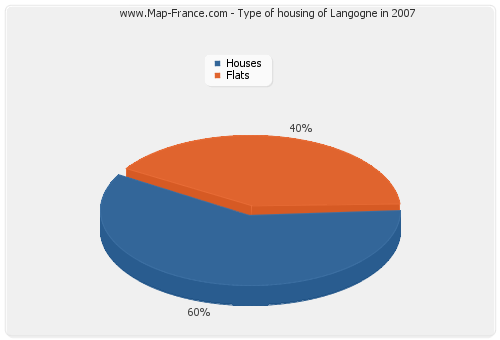 Type of housing of Langogne in 2007