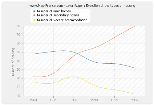 Laval-Atger : Evolution of the types of housing