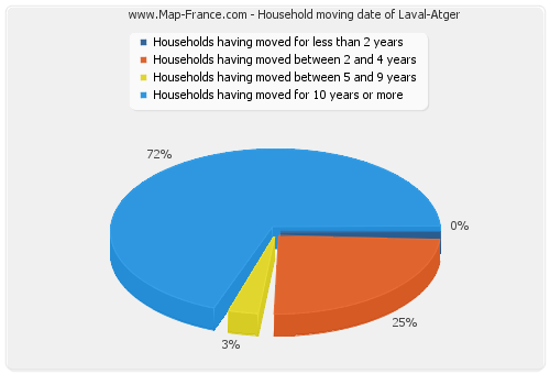 Household moving date of Laval-Atger