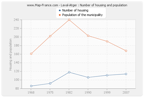 Laval-Atger : Number of housing and population