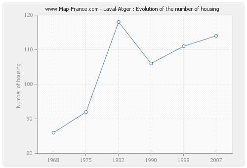 Laval-Atger : Evolution of the number of housing