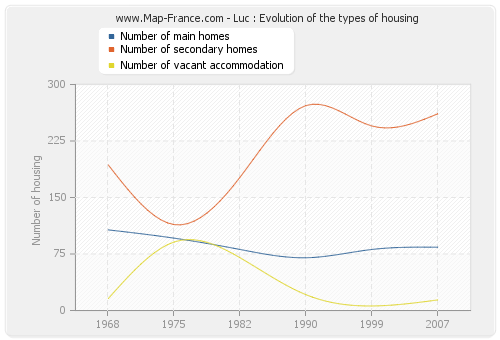 Luc : Evolution of the types of housing