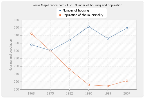 Luc : Number of housing and population