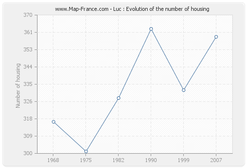 Luc : Evolution of the number of housing