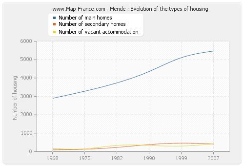Mende : Evolution of the types of housing