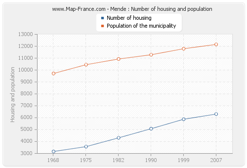 Mende : Number of housing and population