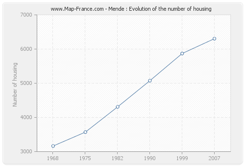 Mende : Evolution of the number of housing