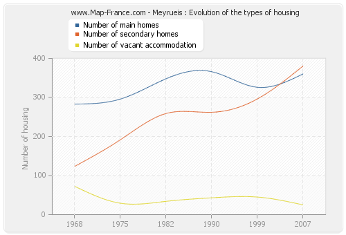 Meyrueis : Evolution of the types of housing