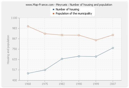 Meyrueis : Number of housing and population