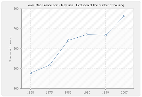Meyrueis : Evolution of the number of housing