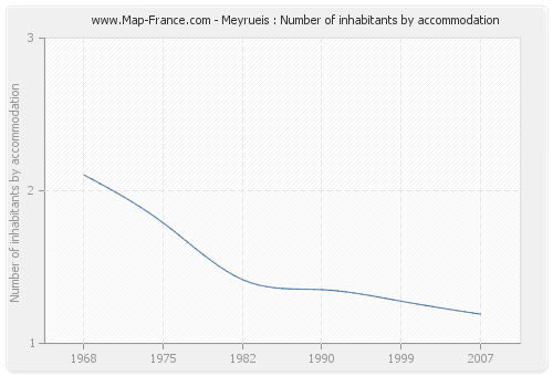 Meyrueis : Number of inhabitants by accommodation
