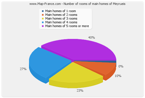 Number of rooms of main homes of Meyrueis