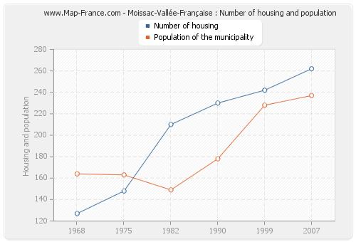 Moissac-Vallée-Française : Number of housing and population