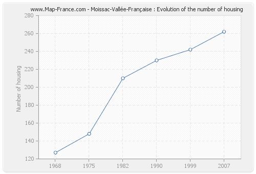 Moissac-Vallée-Française : Evolution of the number of housing