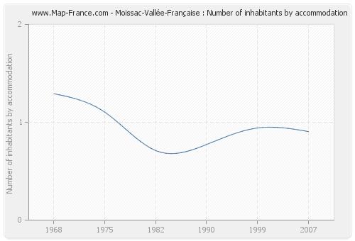 Moissac-Vallée-Française : Number of inhabitants by accommodation