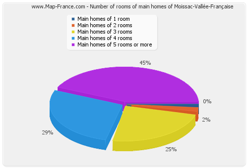 Number of rooms of main homes of Moissac-Vallée-Française