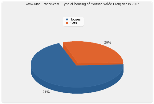 Type of housing of Moissac-Vallée-Française in 2007