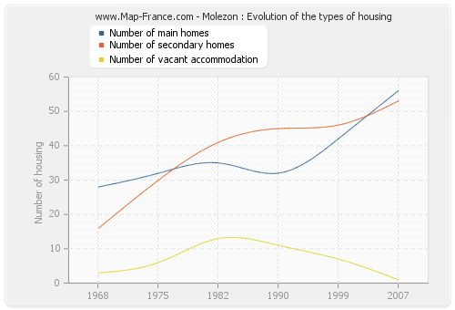 Molezon : Evolution of the types of housing