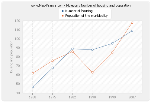 Molezon : Number of housing and population