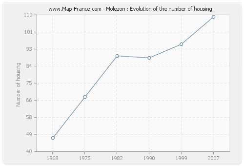 Molezon : Evolution of the number of housing