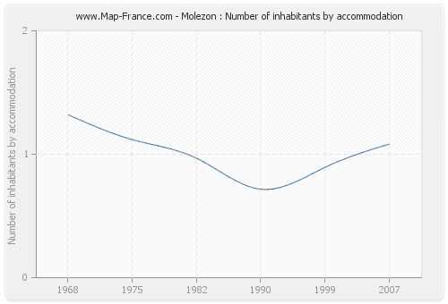 Molezon : Number of inhabitants by accommodation