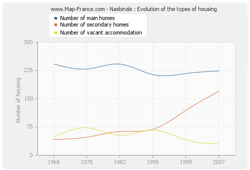 Nasbinals : Evolution of the types of housing
