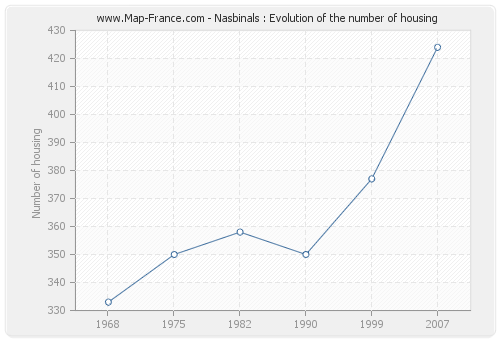 Nasbinals : Evolution of the number of housing
