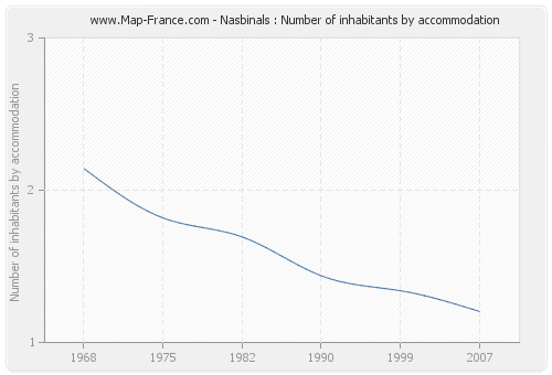 Nasbinals : Number of inhabitants by accommodation