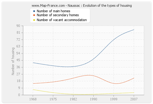 Naussac : Evolution of the types of housing