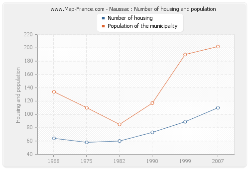 Naussac : Number of housing and population