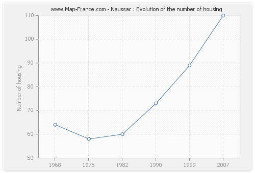 Naussac : Evolution of the number of housing
