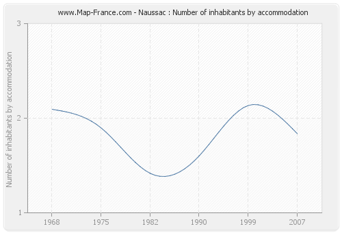 Naussac : Number of inhabitants by accommodation