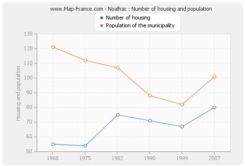 Noalhac : Number of housing and population