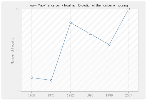 Noalhac : Evolution of the number of housing