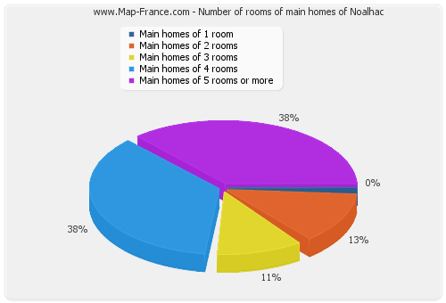 Number of rooms of main homes of Noalhac