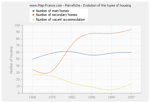 Pierrefiche : Evolution of the types of housing