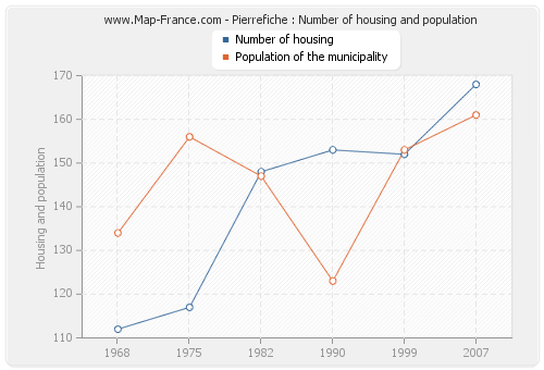 Pierrefiche : Number of housing and population