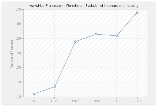 Pierrefiche : Evolution of the number of housing