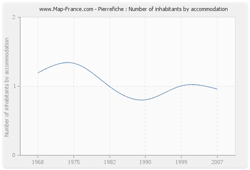 Pierrefiche : Number of inhabitants by accommodation